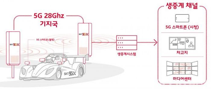 900[인포그래픽] SKT-삼성전자와 차세대5G로 시속210km 레이싱 생중계 성공.jpg