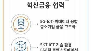 [크기변환] 900[인포그래픽] SKT-IBK 5G 빅데이터 기반 혁신금융 협력.jpg